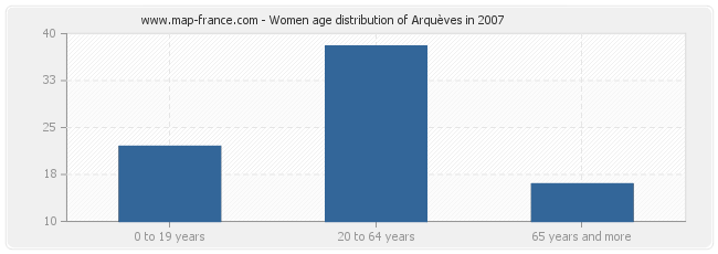 Women age distribution of Arquèves in 2007