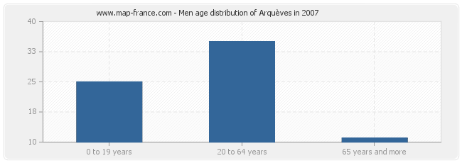 Men age distribution of Arquèves in 2007