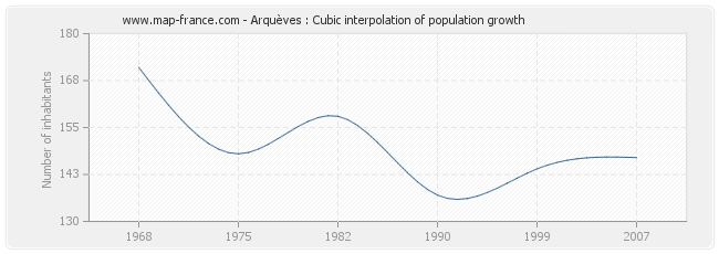 Arquèves : Cubic interpolation of population growth