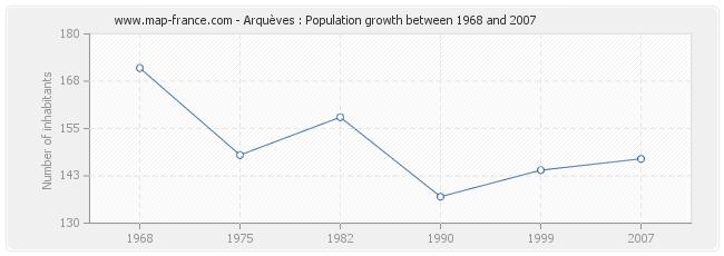 Population Arquèves