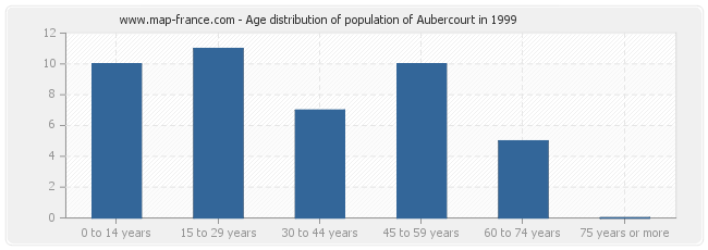 Age distribution of population of Aubercourt in 1999