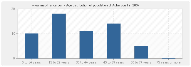 Age distribution of population of Aubercourt in 2007