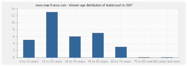 Women age distribution of Aubercourt in 2007