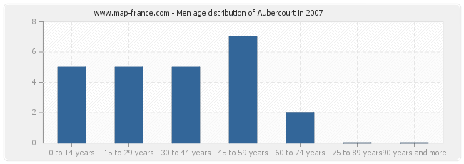 Men age distribution of Aubercourt in 2007
