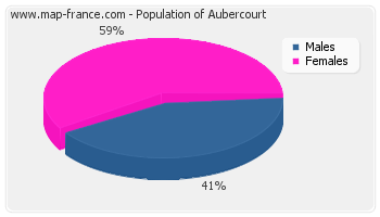 Sex distribution of population of Aubercourt in 2007