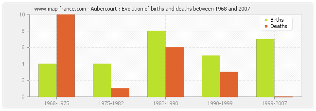 Aubercourt : Evolution of births and deaths between 1968 and 2007