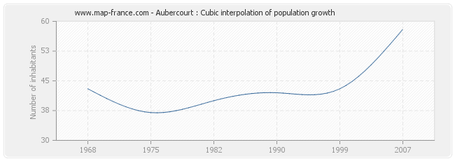 Aubercourt : Cubic interpolation of population growth