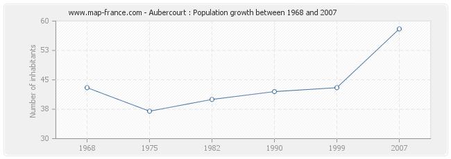 Population Aubercourt
