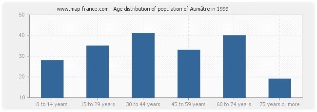 Age distribution of population of Aumâtre in 1999