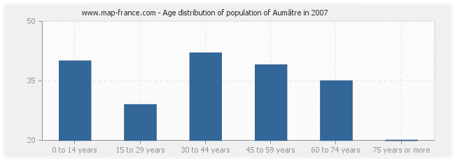 Age distribution of population of Aumâtre in 2007