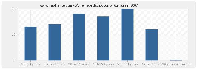 Women age distribution of Aumâtre in 2007