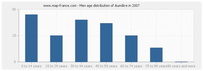 Men age distribution of Aumâtre in 2007