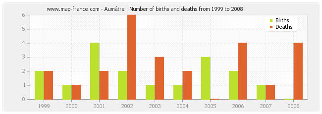 Aumâtre : Number of births and deaths from 1999 to 2008