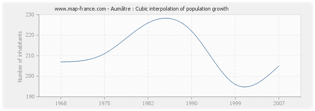 Aumâtre : Cubic interpolation of population growth