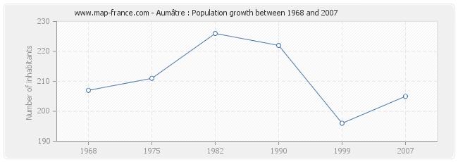 Population Aumâtre