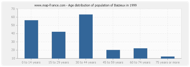 Age distribution of population of Baizieux in 1999