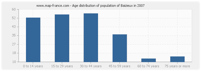 Age distribution of population of Baizieux in 2007