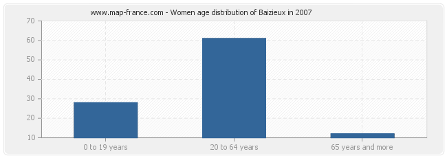 Women age distribution of Baizieux in 2007
