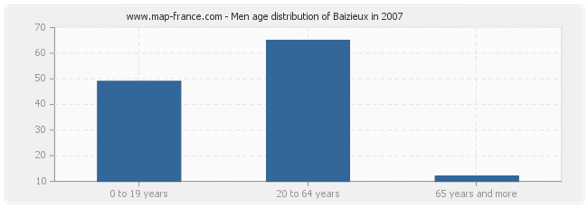 Men age distribution of Baizieux in 2007