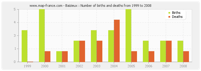 Baizieux : Number of births and deaths from 1999 to 2008