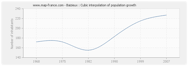 Baizieux : Cubic interpolation of population growth