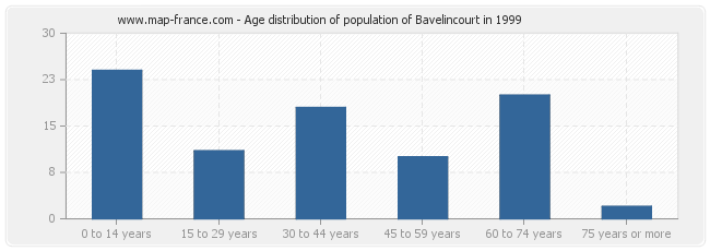 Age distribution of population of Bavelincourt in 1999