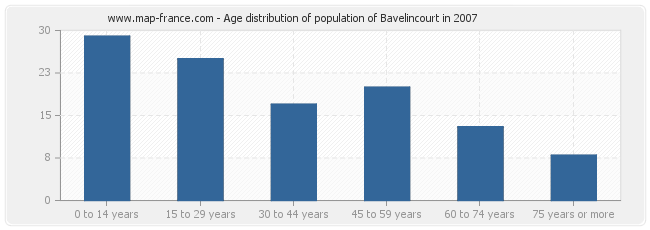 Age distribution of population of Bavelincourt in 2007