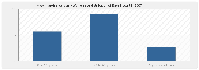 Women age distribution of Bavelincourt in 2007