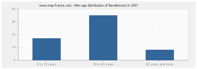 Men age distribution of Bavelincourt in 2007