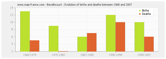 Bavelincourt : Evolution of births and deaths between 1968 and 2007