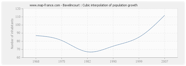 Bavelincourt : Cubic interpolation of population growth