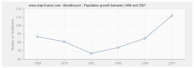 Population Bavelincourt