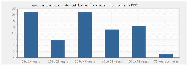 Age distribution of population of Bayencourt in 1999