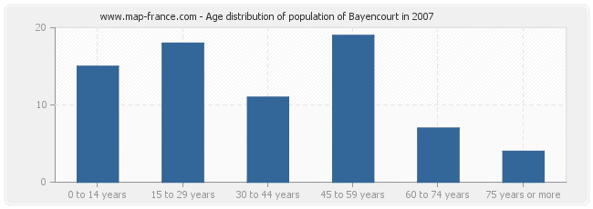 Age distribution of population of Bayencourt in 2007