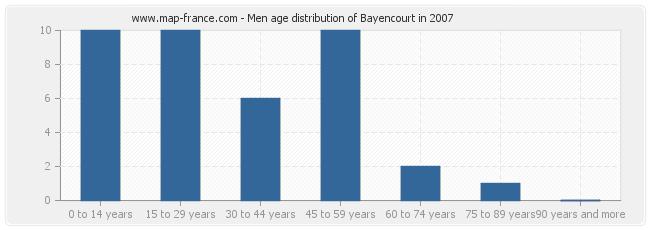 Men age distribution of Bayencourt in 2007