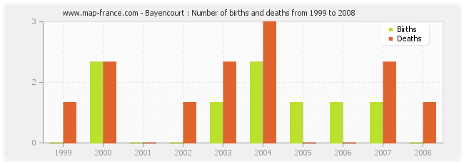 Bayencourt : Number of births and deaths from 1999 to 2008