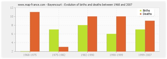 Bayencourt : Evolution of births and deaths between 1968 and 2007