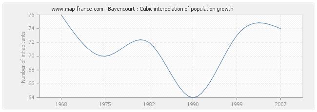 Bayencourt : Cubic interpolation of population growth
