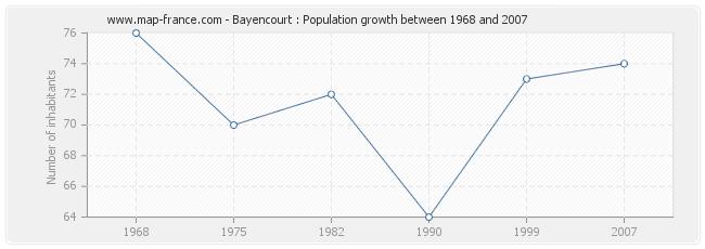 Population Bayencourt