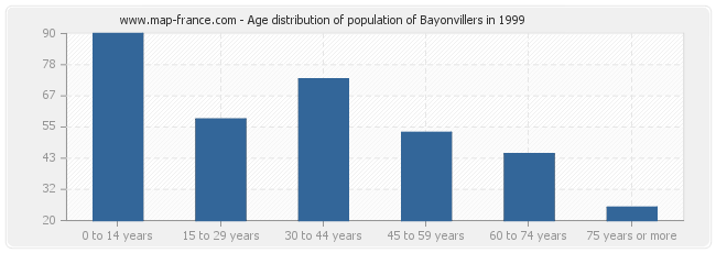Age distribution of population of Bayonvillers in 1999