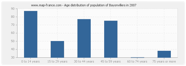 Age distribution of population of Bayonvillers in 2007
