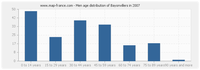 Men age distribution of Bayonvillers in 2007