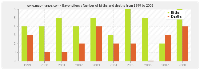 Bayonvillers : Number of births and deaths from 1999 to 2008