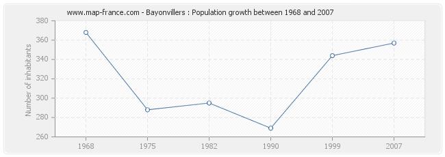 Population Bayonvillers
