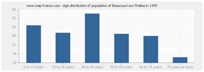 Age distribution of population of Beaucourt-sur-l'Hallue in 1999