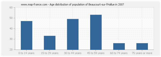 Age distribution of population of Beaucourt-sur-l'Hallue in 2007