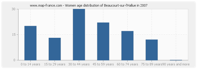 Women age distribution of Beaucourt-sur-l'Hallue in 2007