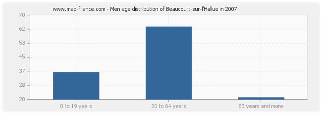 Men age distribution of Beaucourt-sur-l'Hallue in 2007
