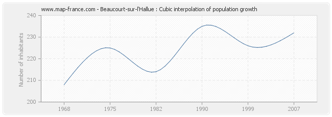 Beaucourt-sur-l'Hallue : Cubic interpolation of population growth