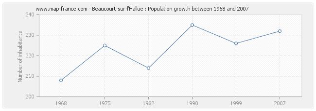 Population Beaucourt-sur-l'Hallue